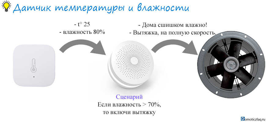 устройство умного дома датчик температуры