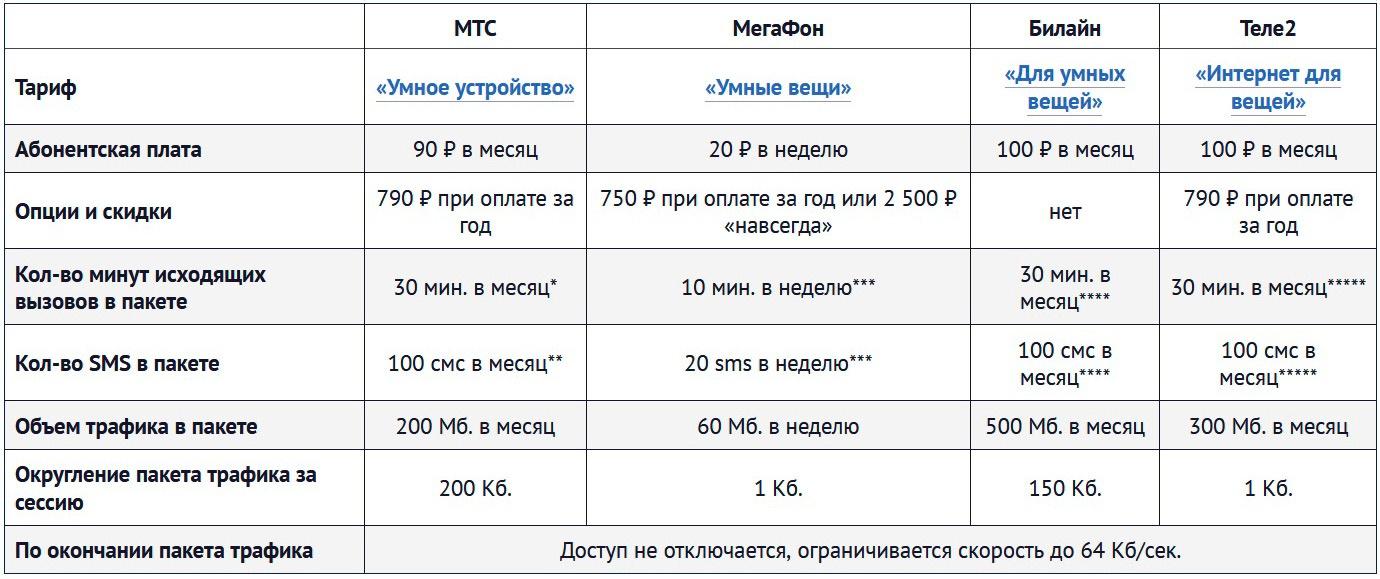 тарифы операторов для sim карт в умных устройствах