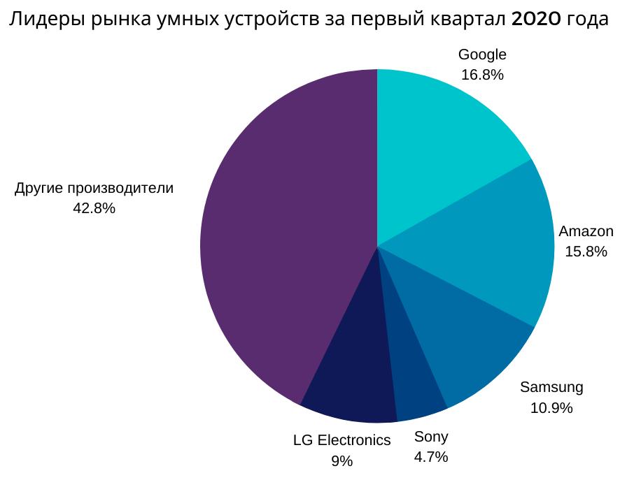 Лидеры рынка умных устройств за первый квартал 2020 года