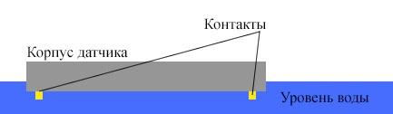 Принцип работы датчика протечки воды
